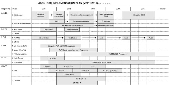 ASDU IRCM Implementation Plan